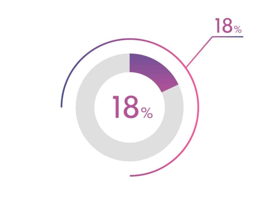 a circle with diagram showing 18%